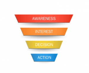 illlustration of stages of a sales funnel