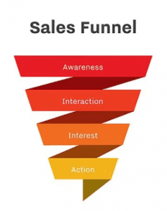 illustration of a sales funnel